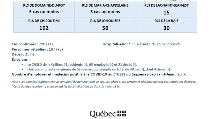 ciusss-es-0505-2020-02