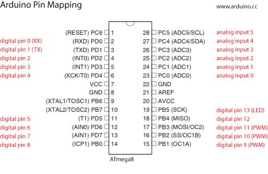 Arduino-To-Atmega8-Pins