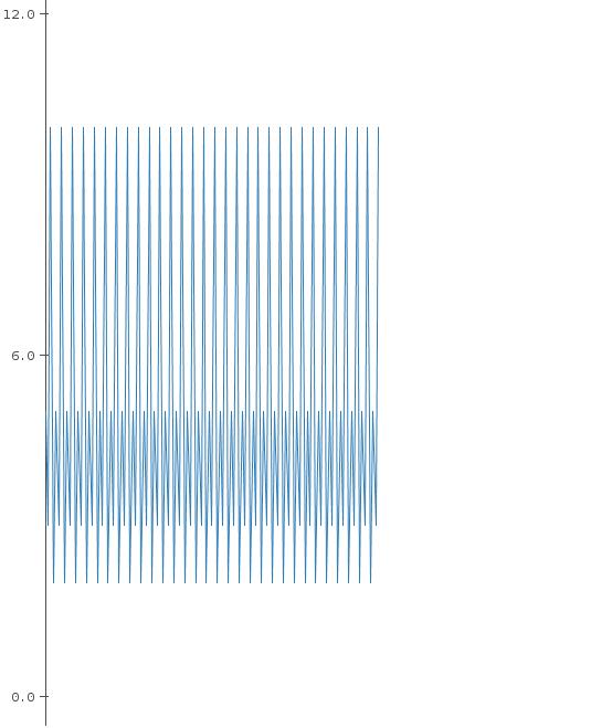 Gráfica de Arduino hecha con el Plotter de Arduino