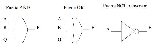 Funciones puertas lógicas AND, OR y NOT