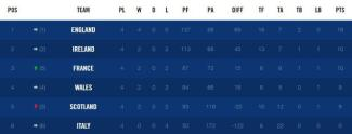 six-nations-table1