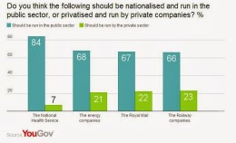 YouGov Nationalisation AAV