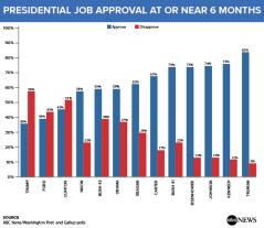 Presidential_Job_Approval_170714