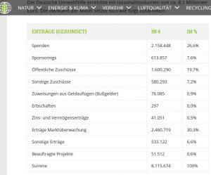 """Einnahmen des Vereins """"Deutsche Umwelthilfe"""" in 2016 (Sceenshot: RuhrkanalNEWS)"""