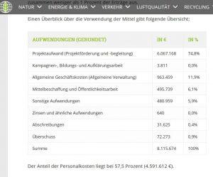 Dafür verwendet die Deutsche Umwelthilfe ihr Budget (Screeshot: RuhrkanalNEWS)