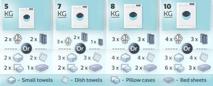 washing machine capacity