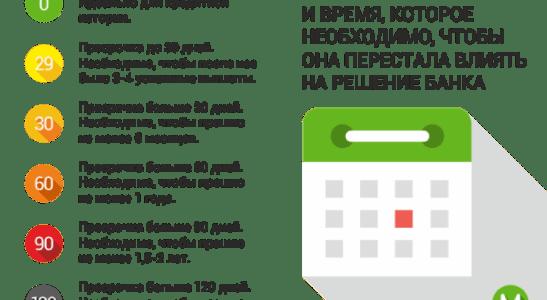 Shema prosrochki