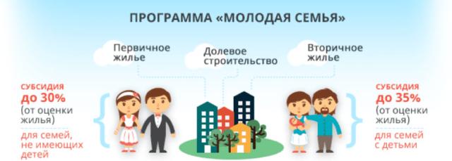 Ипотека для молодой семьи - условия получения, аспекты договоров, правила расчета