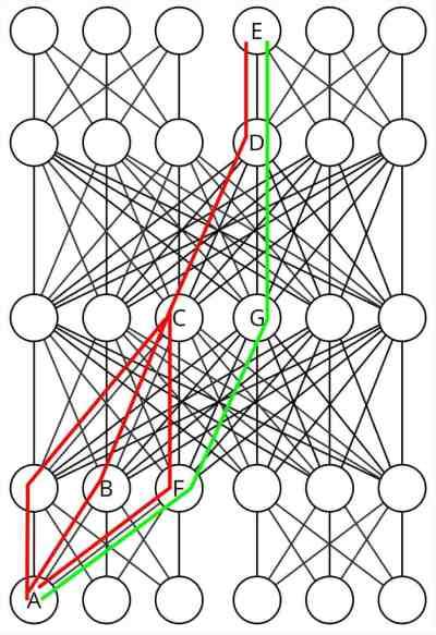 benes-segment