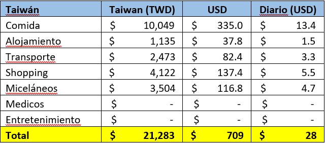 Taiwan en bicicleta