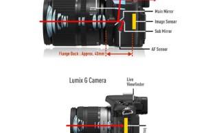 Pilih Kamera DSLR Atau Mirrorless, Mana Yang Lebih Baik ?