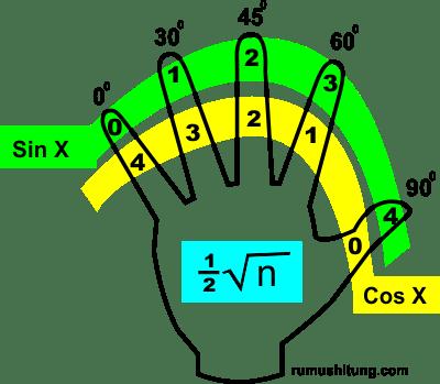 cara cepat menghafal trigonometri sudut istimewa