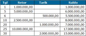 cara menghitung bunga tabungan bank, tabel contoh rekening untuk menjelaskan bagaimana cara menghitung bunga tabungan bank