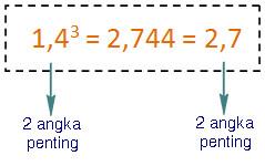 1,43^3 = 2,744 = 2,7