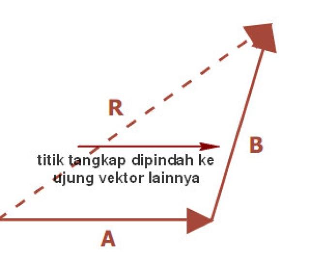 Metode Segitiga Dalam Menghitung V R