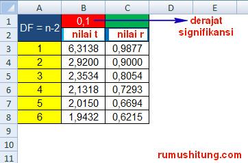 rumus excel tabel r
