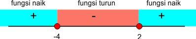 rumus turunan untuk fungsi naik dan fungsi turun