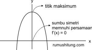 penggunaan turunan untuk menentukan nilai maksimum