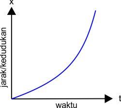 grafik hubungan jarak atau kedudukan terhadap waktu