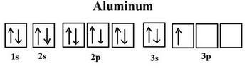 diagram orbital aluminium