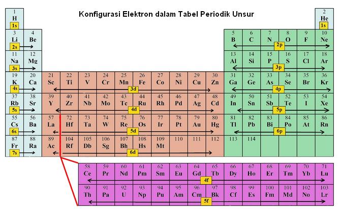 konfigurasi elektron