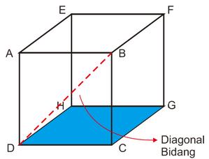 rumus diagonal sisi