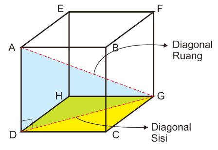 rumus kubus diagonal ruang