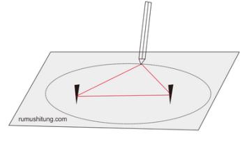 menggambar elips lintasan