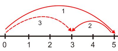 Bilangan Bulat Dan Operasi Matematikanya