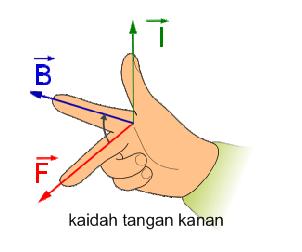 kaidah tangan kanan