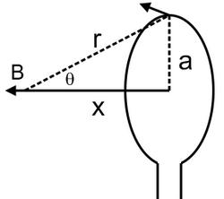 medan elektromagnet pada kawat melingkar