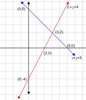 sistem persamaan linier dua variabel SPLDV