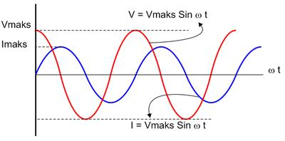 grafik arus dan tegangan ac pada rangkaian induktif