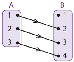 Relasi dan fungsi jendela dunia dalam matematika domainkodomainrangehasil dari diagram panah ccuart Images