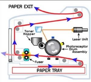 mekanisme printer laser - Manfaat dan Kerugian Listrik Statis