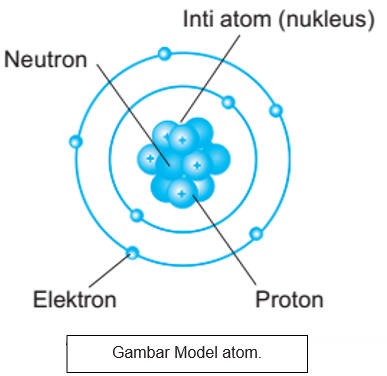 gambar model atom modern