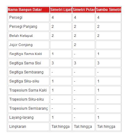 tabel lengkap simetri putar bangun datar