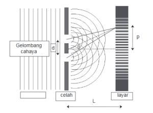 Materi Fisika : Interferensi Pada Optik Fisis