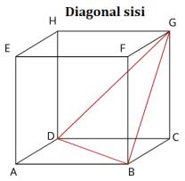 Diagonal sisi kubus