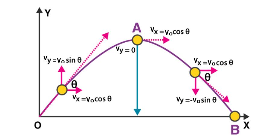 Grafik gerak parabola