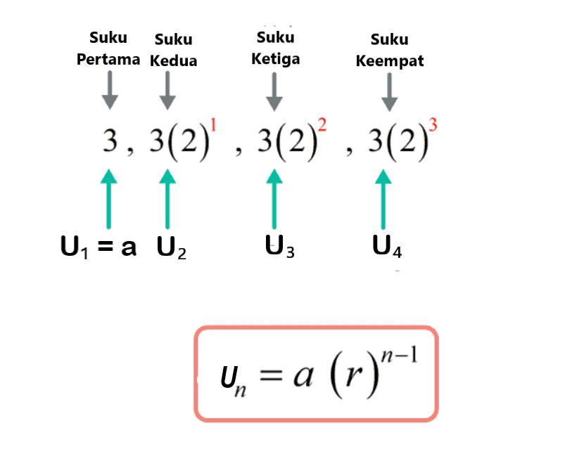 Ilustrasi rumus barisan geometri