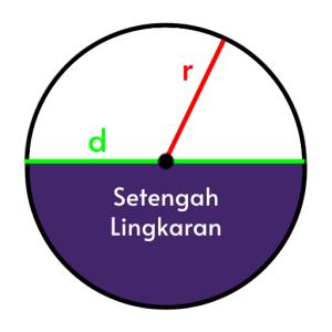 gambar Setengah Lingkaran