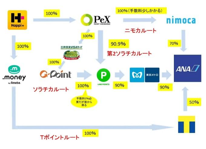 ハピタスポイント→マイル交換ルート図