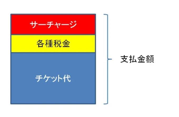 燃油サーチャージを説明する図