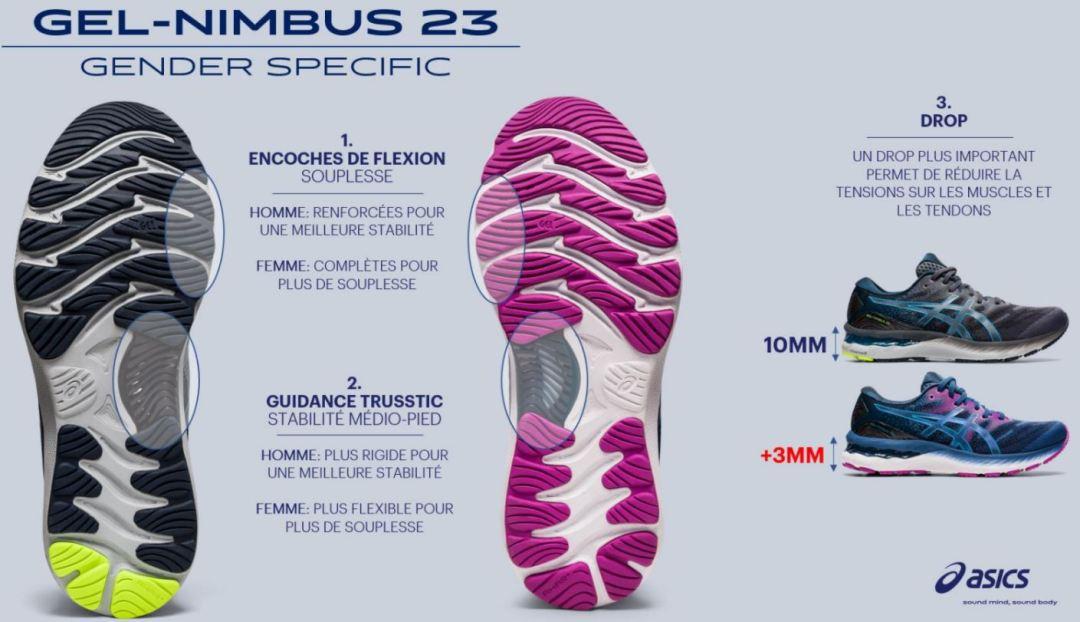 nimbus-23-femme-différences