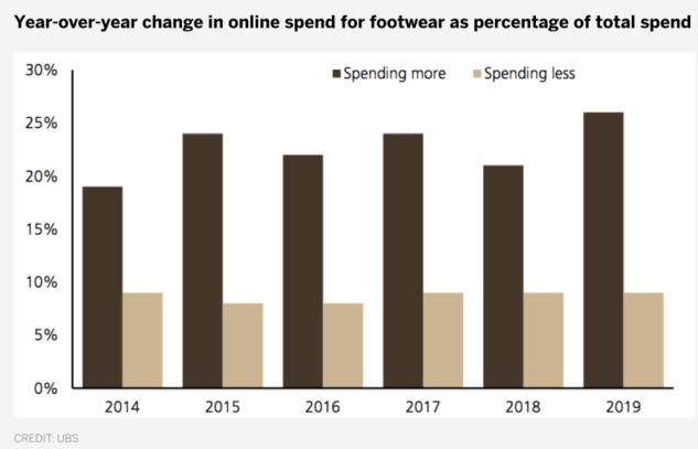 Trend for buying footwear online