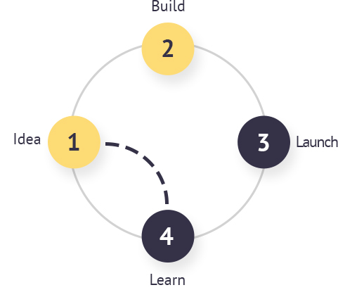 Grafik Idea, Build, Launch, Learn Shortcut RUN A DESIGN SPRINT