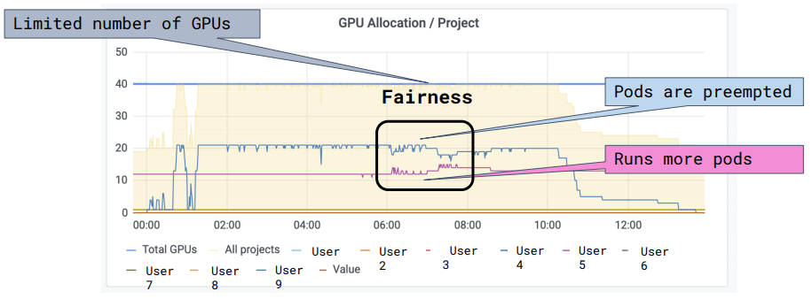 A GPU usage graph showing equal utilization between all users.