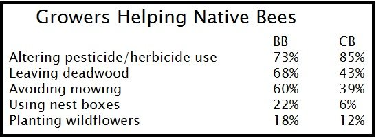 growers helping native bees statistics
