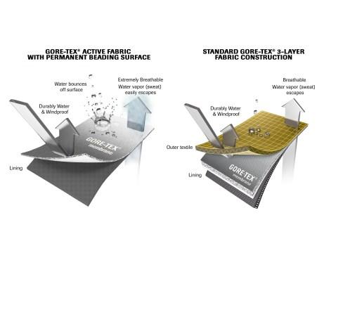 Layer Graphic_New GORE-TEX® Active Products_Comparison